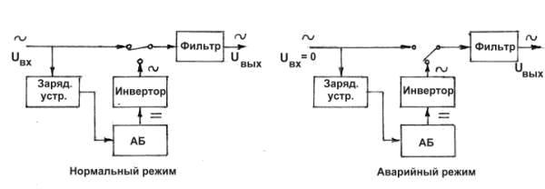 ИБП по схеме Off-Line