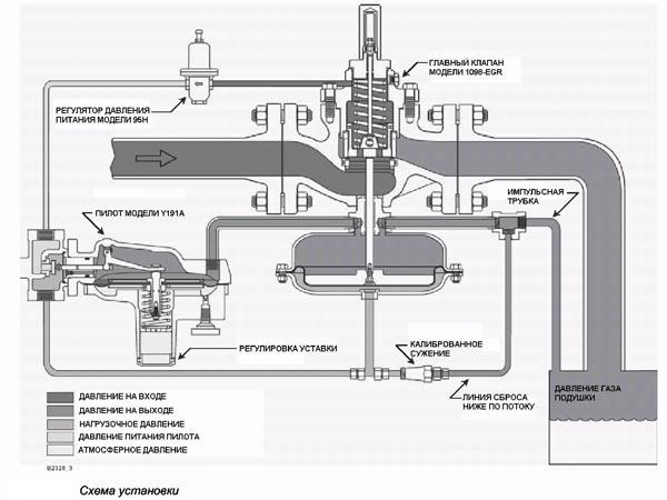 импульсная трубка регулятора давления газа